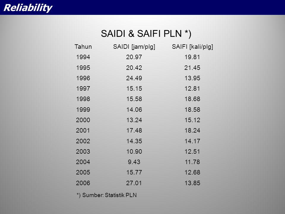 Reliability SAIDI & SAIFI PLN *) Tahun SAIDI [jam/plg]